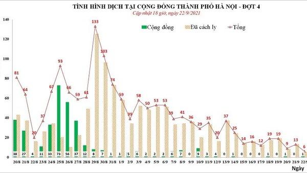 Lần đầu tiên trong đợt dịch thứ tư, Hà Nội qua 18 tiếng chưa ghi nhận ca Covid-19 mới