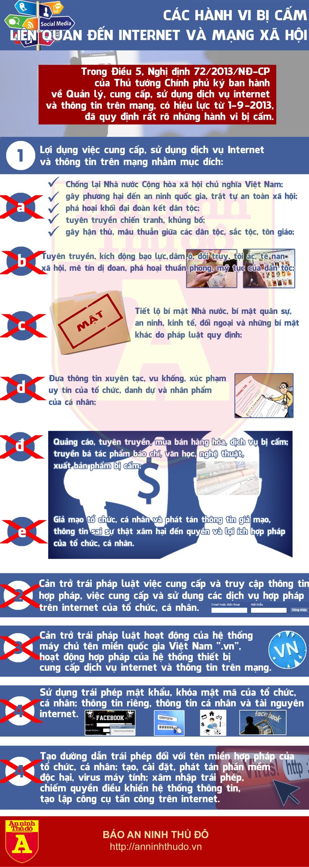 Infographic: Các hành vi bị cấm liên quan đến Internet và mạng xã hội ảnh 1