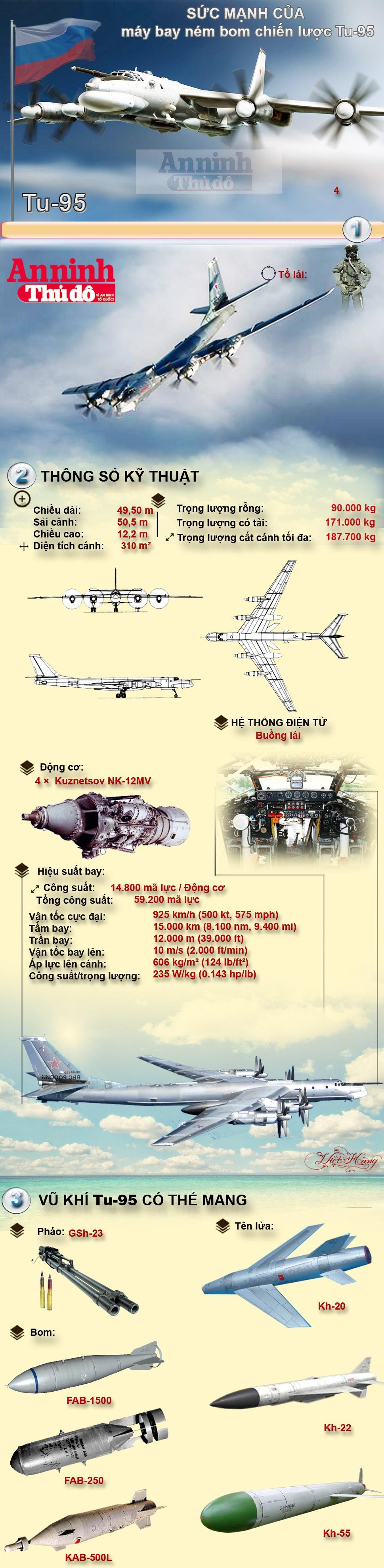 Infographic: Khám phá máy bay ném bom chiến lược TU-95 đang không kích IS ảnh 1