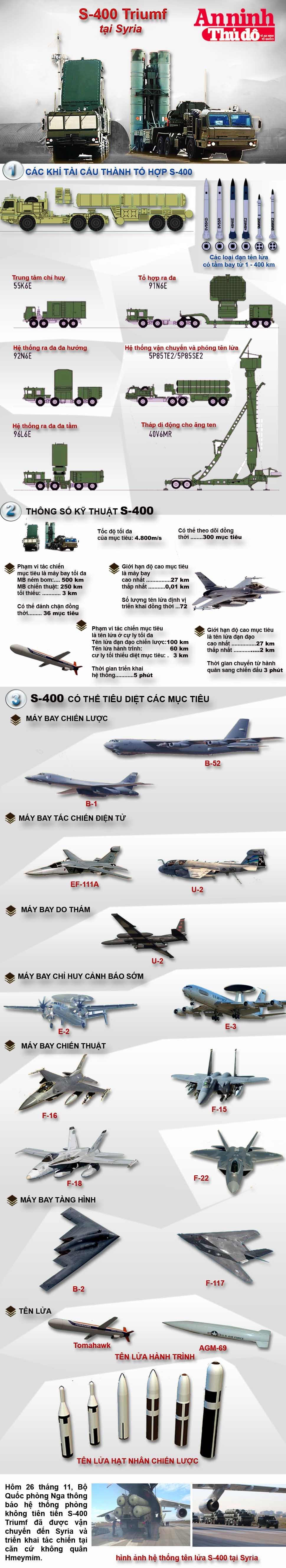 Infographic: Lưới lửa phòng không S-400 Triumf của Nga tại Syria ảnh 1