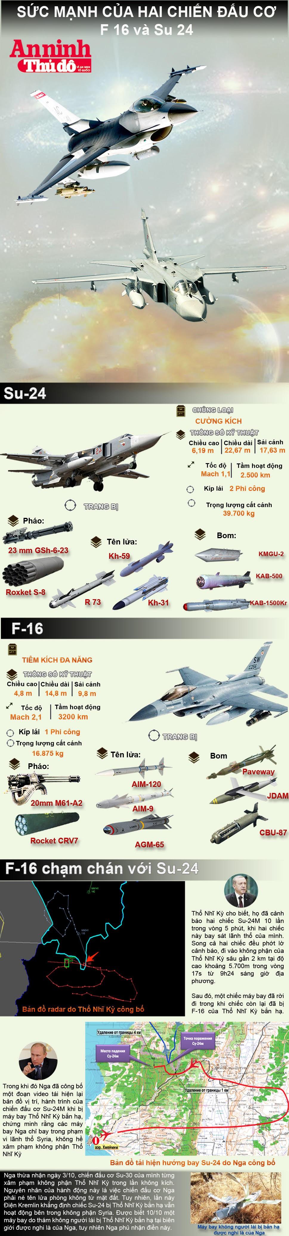 Infographic: Sức mạnh của hai chiến đấu cơ F16 và Su24 ảnh 1