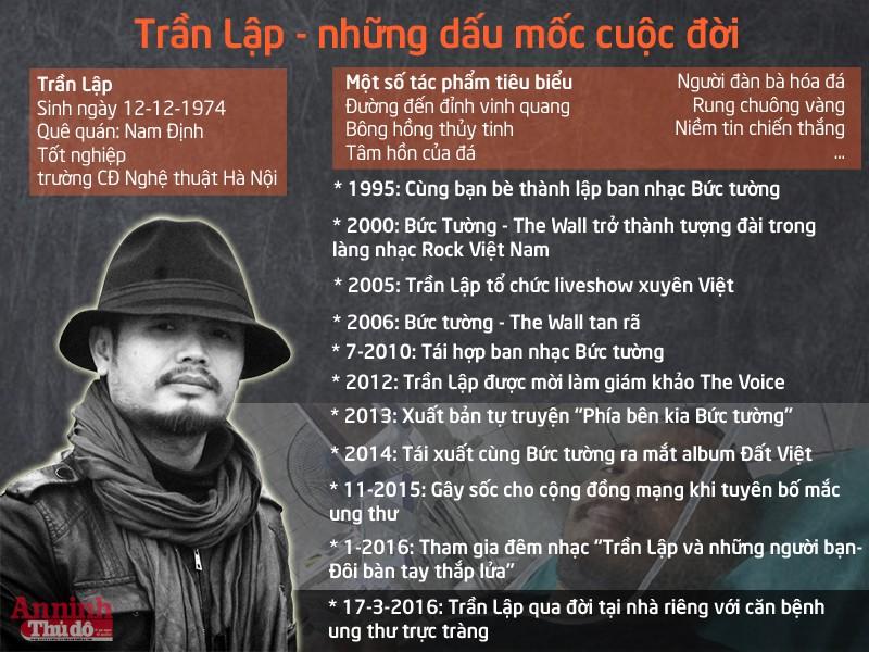 [Infographic] Trần Lập - những dấu mốc cuộc đời ảnh 1