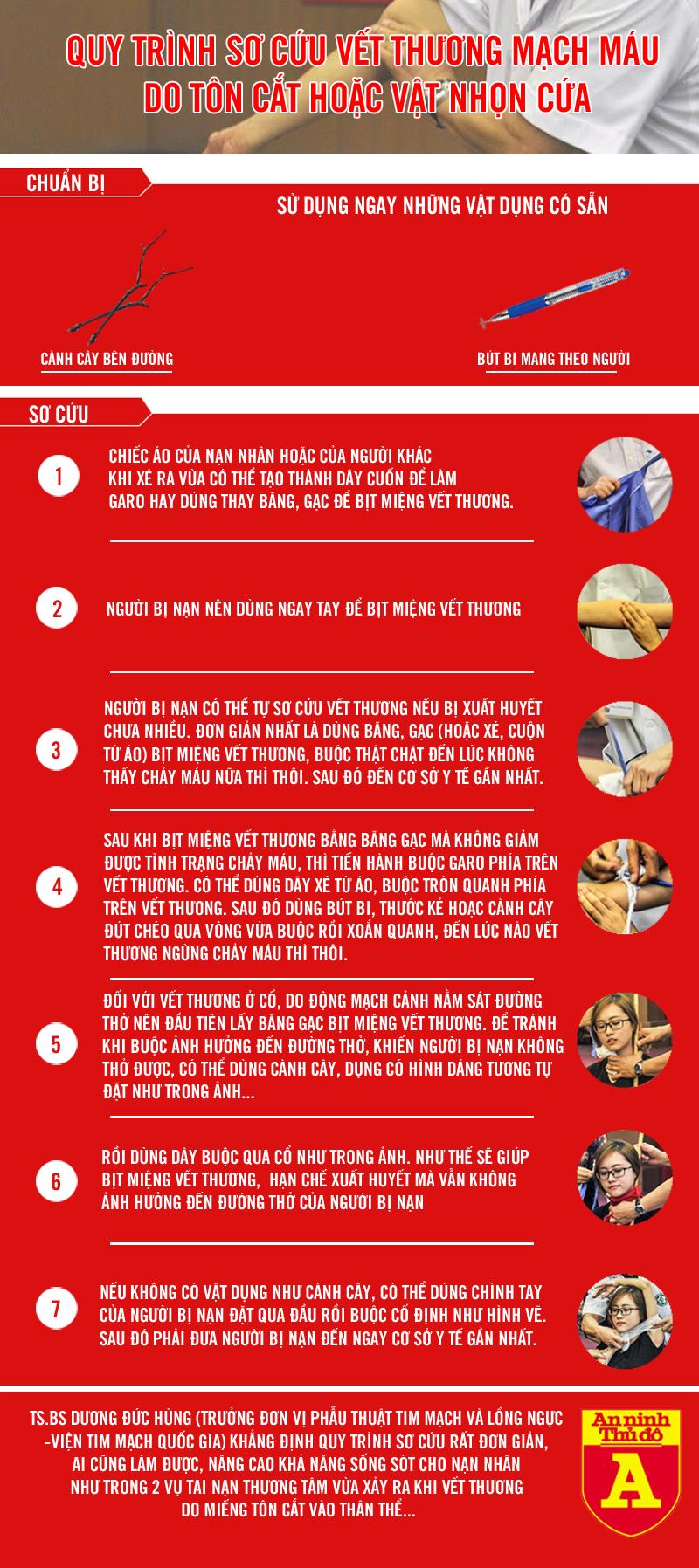 [Infographic] Kỹ năng sinh tồn tối quan trọng để sống sót khi bị tôn cắt vào cổ ảnh 1
