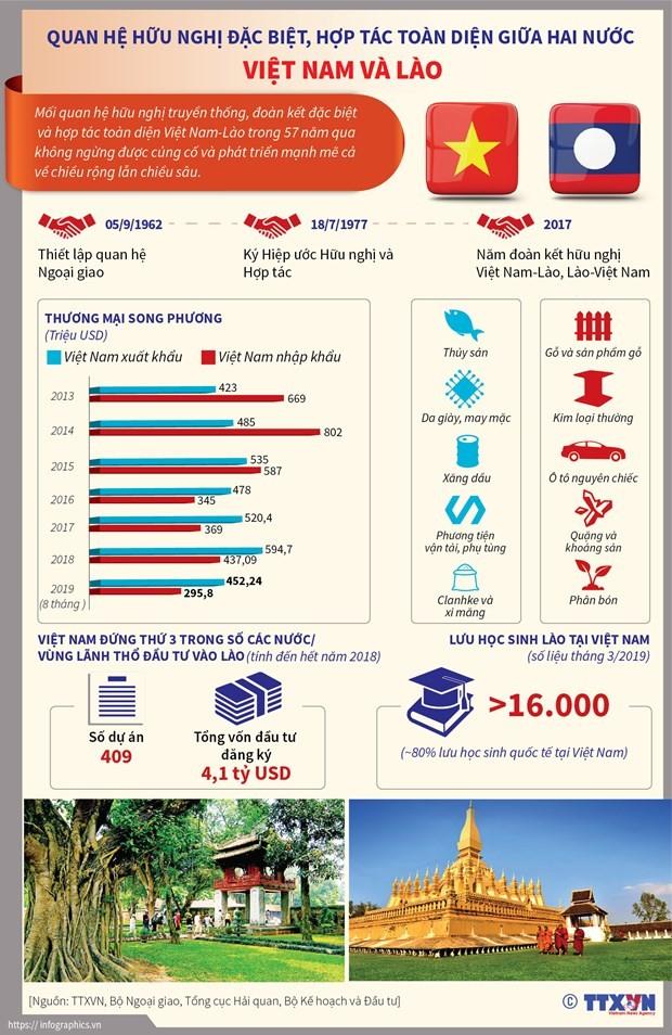 Không ngừng phát triển mối quan hệ hữu nghị vĩ đại Việt Nam-Lào ảnh 1