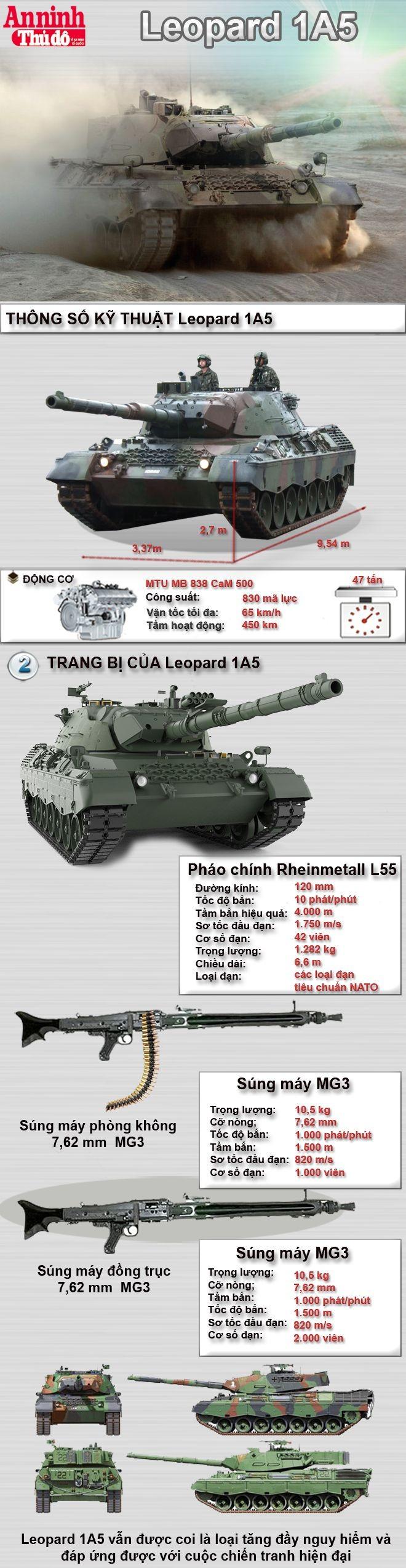 [Inforgraphic] Leopard 1A5 - Ứng cử viên thay thế cho xe tăng T54 Việt Nam