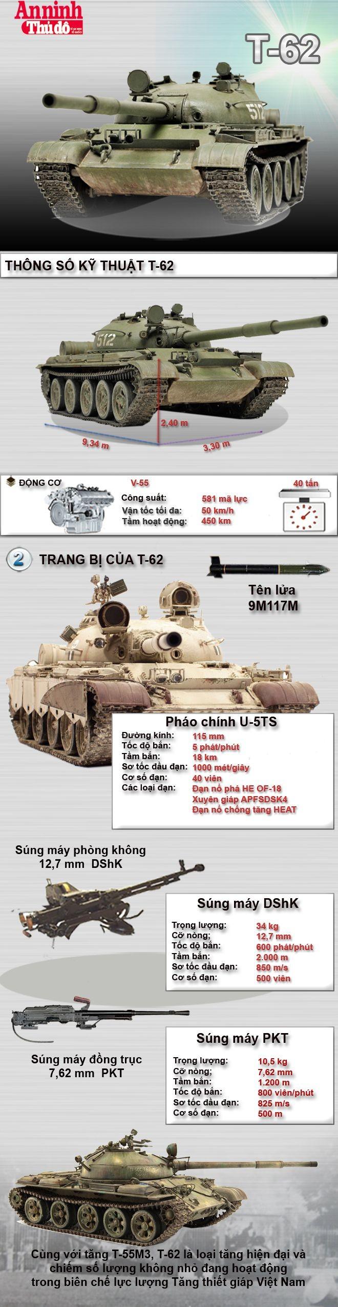 [Infographic] T-62 - Tiếp bước dòng xe tăng T-54/55 huyền thoại