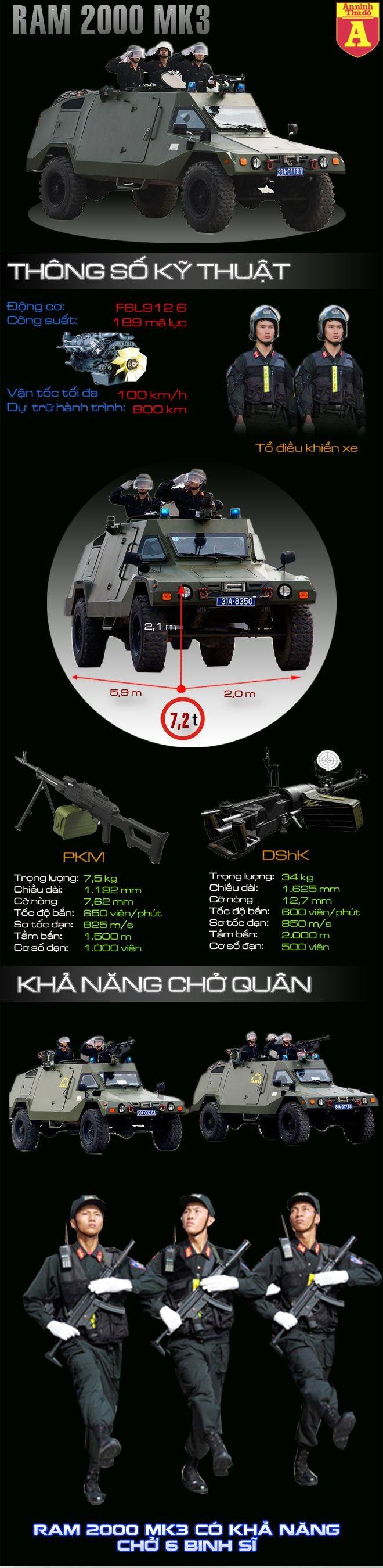 [Infographic] Xe thiết giáp RAM MK3 hiện đại của Cảnh sát cơ động Việt Nam