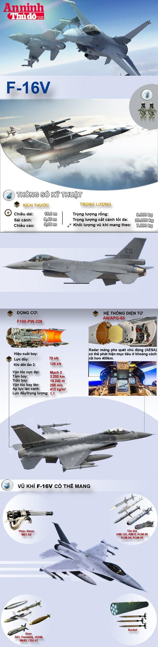 [Infographic] F-16V, phiên bản kinh hoàng nhất trong gia đình F-16 ảnh 2