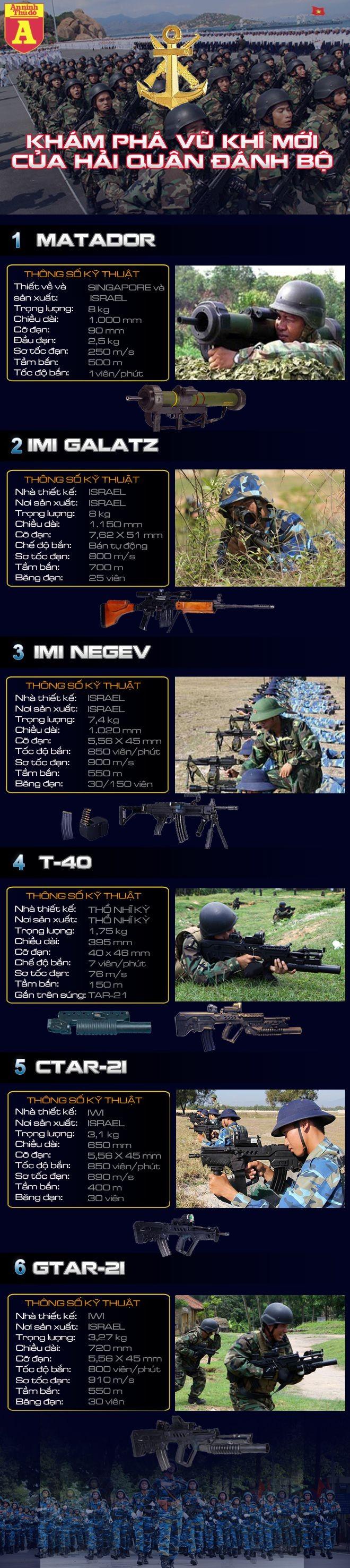 [Infographic] Khám phá những vũ khí cực kỳ hiện đại của Hải quân đánh bộ Việt Nam ảnh 2