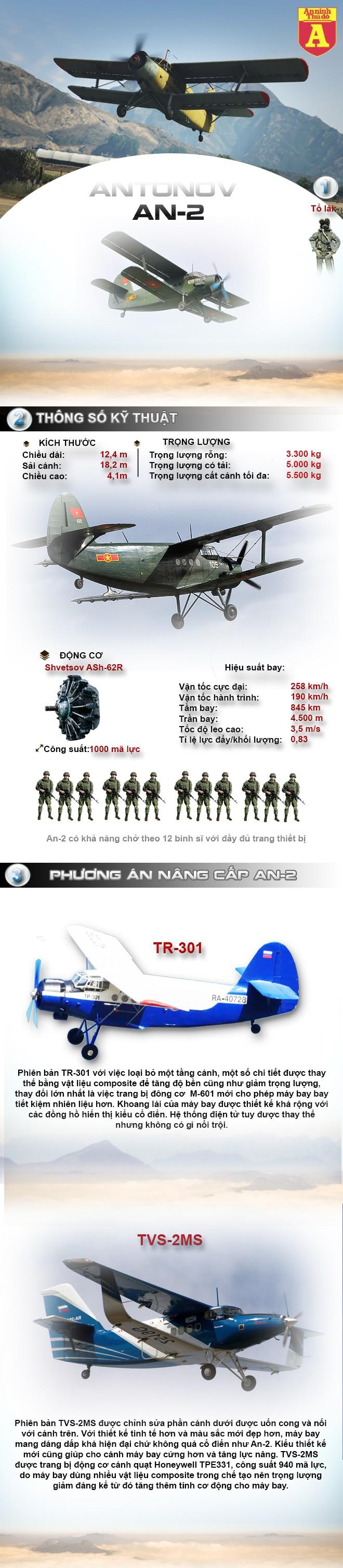 [Infographic] Đây là phiên bản Việt Nam sẽ nâng cấp cho An-2? ảnh 1