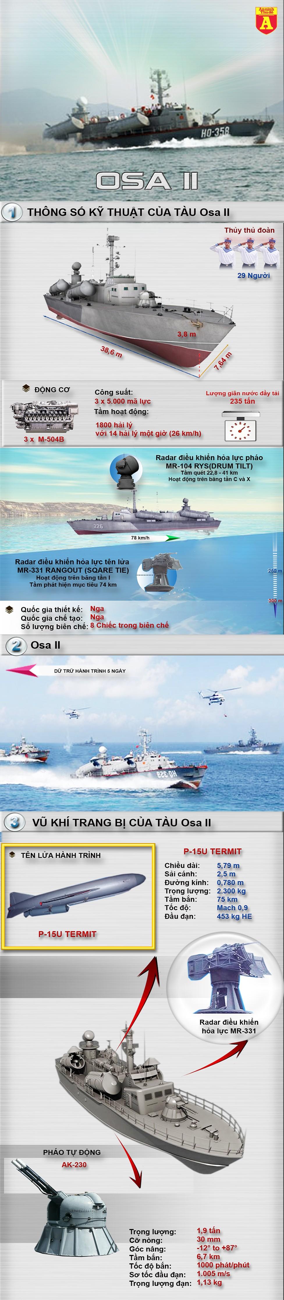 [Infographic] Osa II-Tàu tên lửa cao tốc cực nguy hiểm, Việt Nam sở hữu ảnh 2