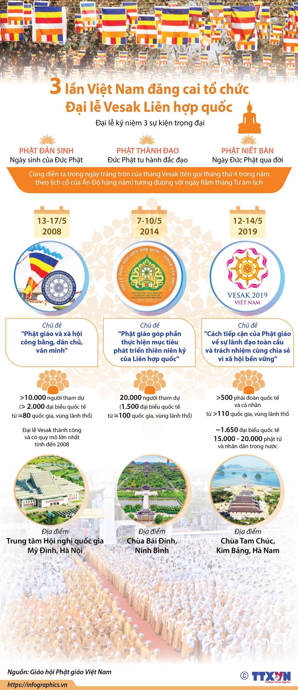 Đại lộ di sản: Đón mừng Đại lễ Phật đản Liên hợp quốc - Vesak 2019