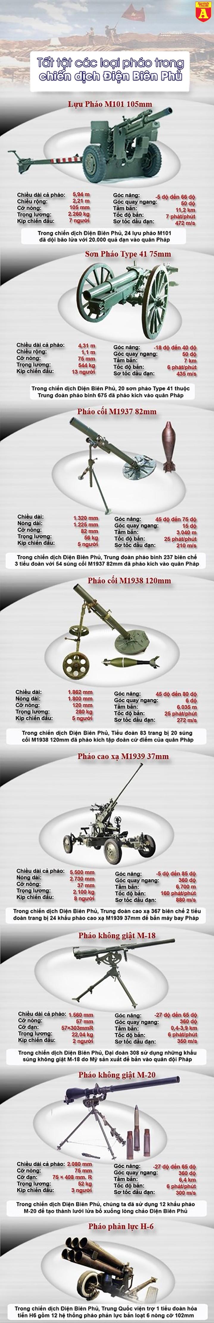 [Infographic] Tất tật các loại pháo trong chiến dịch Điện Biên Phủ ảnh 2