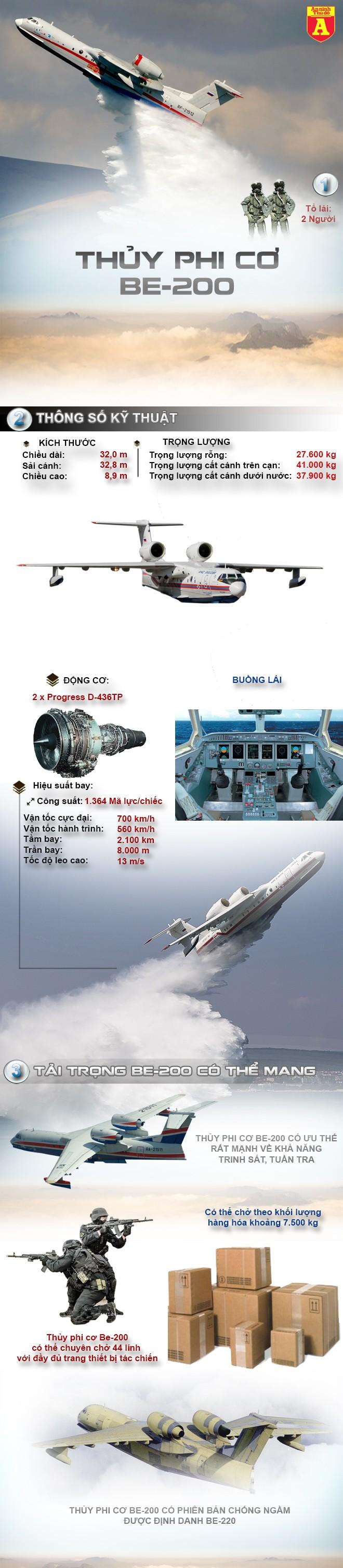 """[Infographic] Khám phá sức mạnh thủy phi cơ """"khủng"""" nhất hành tinh ảnh 2"""