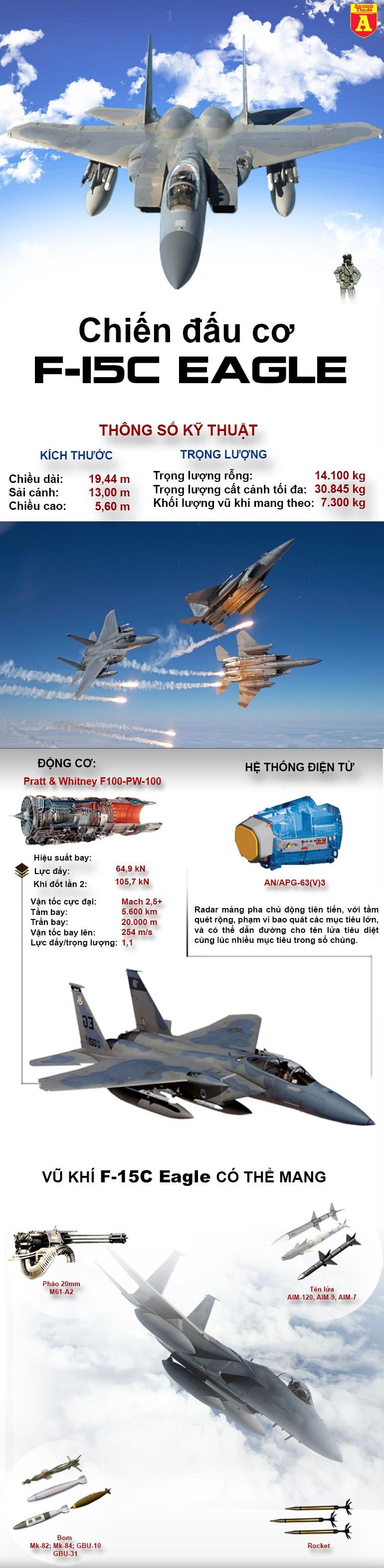 [Infographic] F-15C Mỹ xuất hiện, sẵn sàng nghiền nát không quân Triều Tiên ảnh 2