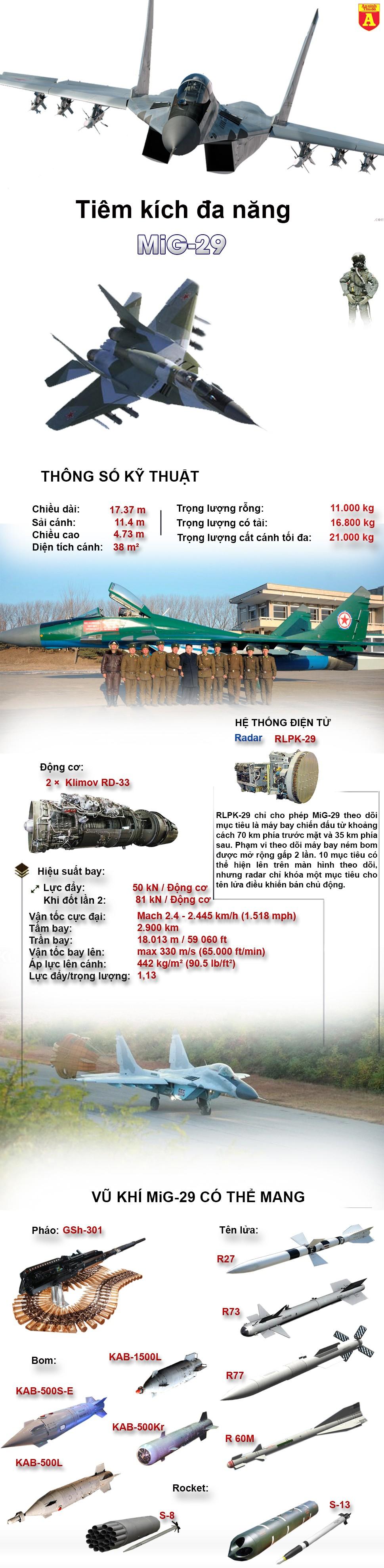 [Infographic] MiG-29 Triều Tiên, đối thủ đáng gờm của chiến đấu cơ Hàn Quốc ảnh 2