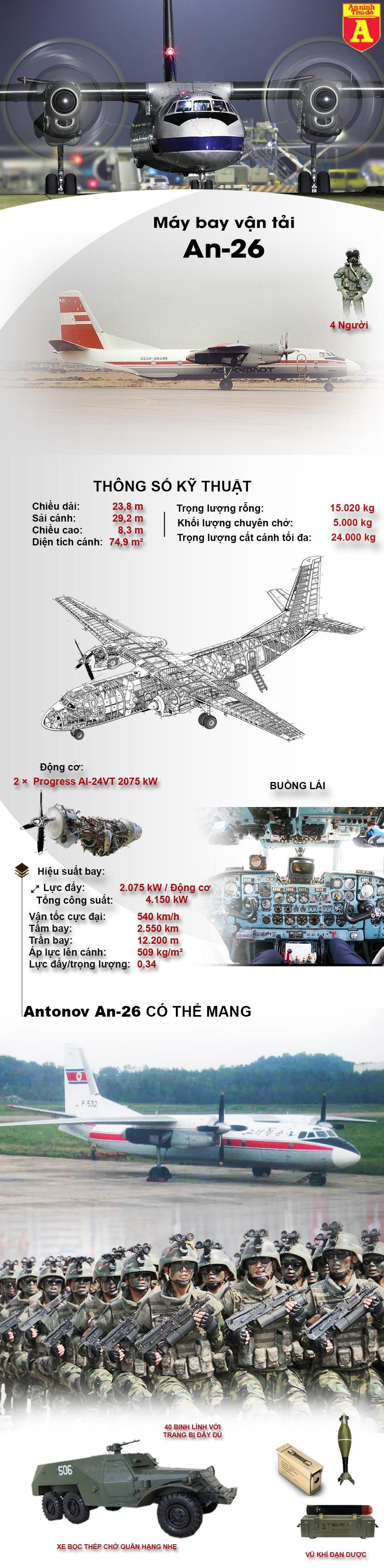 [Infographic] Phi đội vận tải không nên coi thường của Triều Tiên ảnh 2
