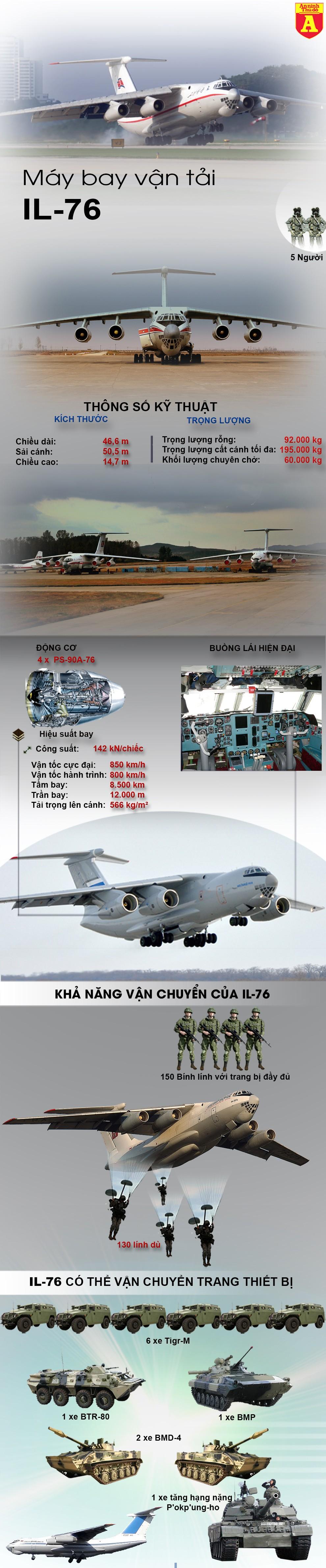 [Infographic] Bất ngờ Triều Tiên có 3 máy bay vận tải khổng lồ IL-76 của Nga ảnh 2