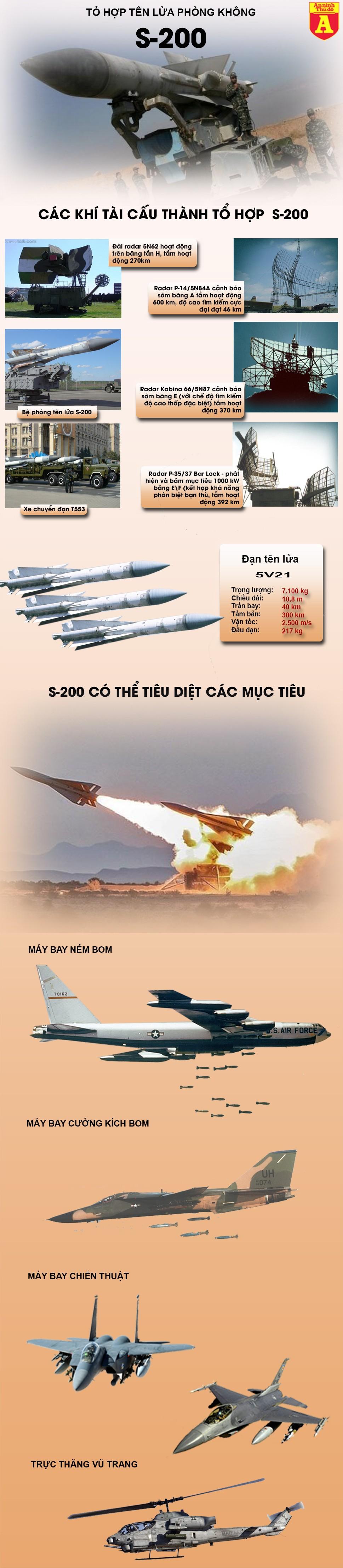 [Infographic] Tên lửa phòng không Syria vừa khai hỏa bắn đuổi máy bay Israel ảnh 2