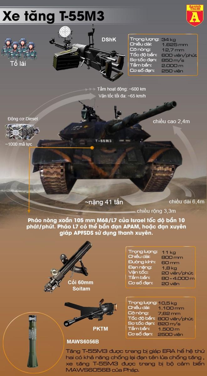 [Infographic] Bàn tay ma thuật của Israel khiến voi thép T-54/55 lột xác ngoạn ngục ảnh 2