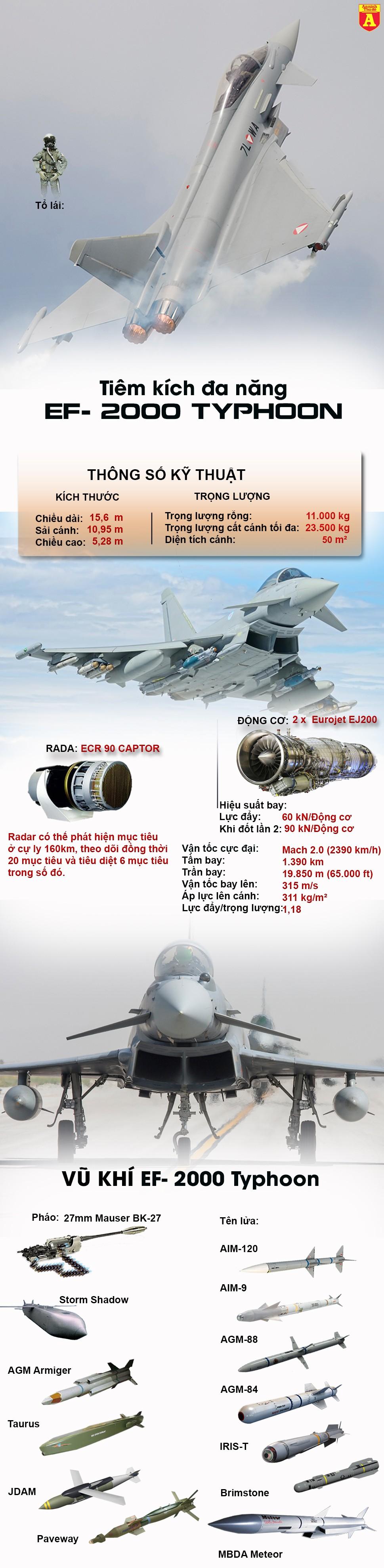 [Infographic] Không phải từ Mỹ, đây mới là chiến đấu cơ khiến Nga bất an nhất ảnh 2