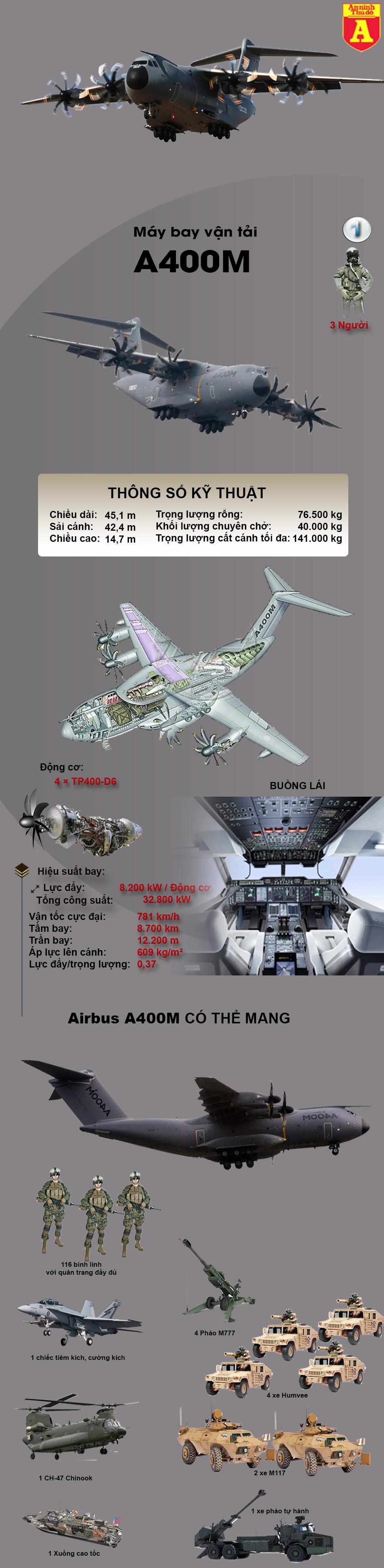 [Infographic] Lực sĩ bầu trời Châu Âu đánh bại C-130 Mỹ và IL-76 Nga ảnh 2