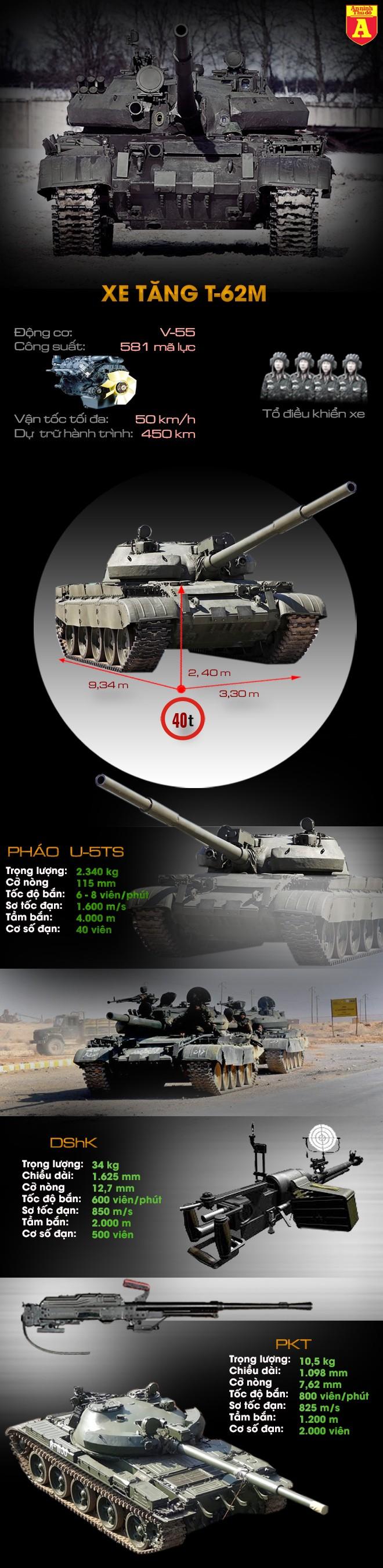 """[Infographic] Sức mạnh """"chiến xa"""" Nga đang chuyển số lượng lớn cho Syria ảnh 1"""