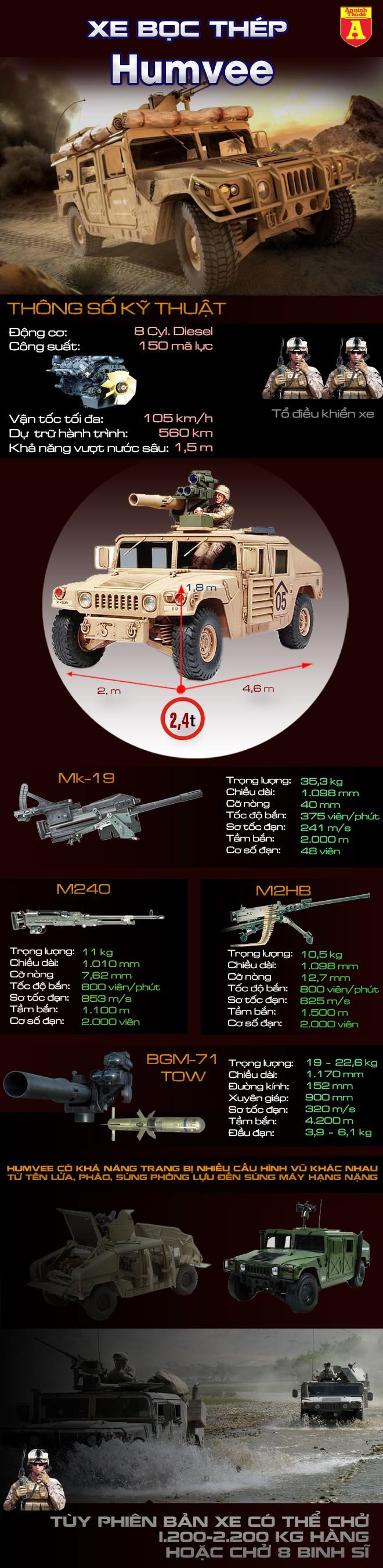 [Infographic] Sức mạnh của 'taxi chiến trường' lục quân Mỹ tại Syria ảnh 2