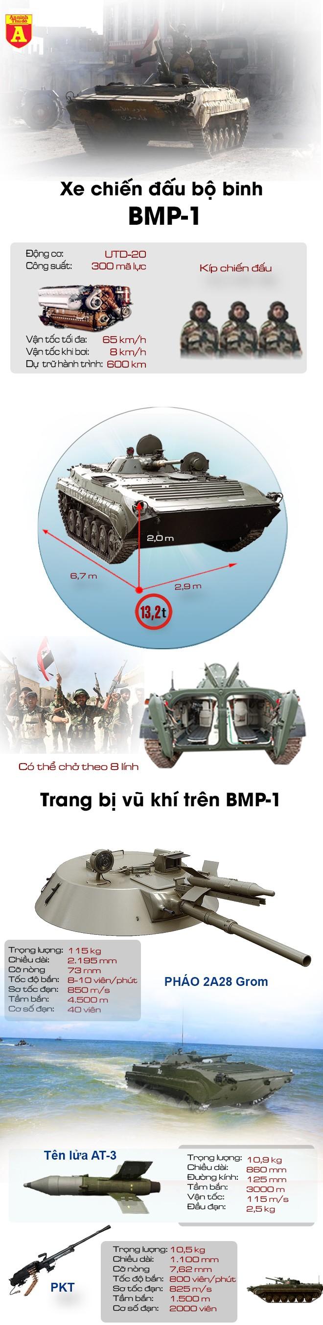 [Infographic] Syria khốn đốn vì bị IS dùng chính vũ khí cướp được để phản đòn ảnh 2