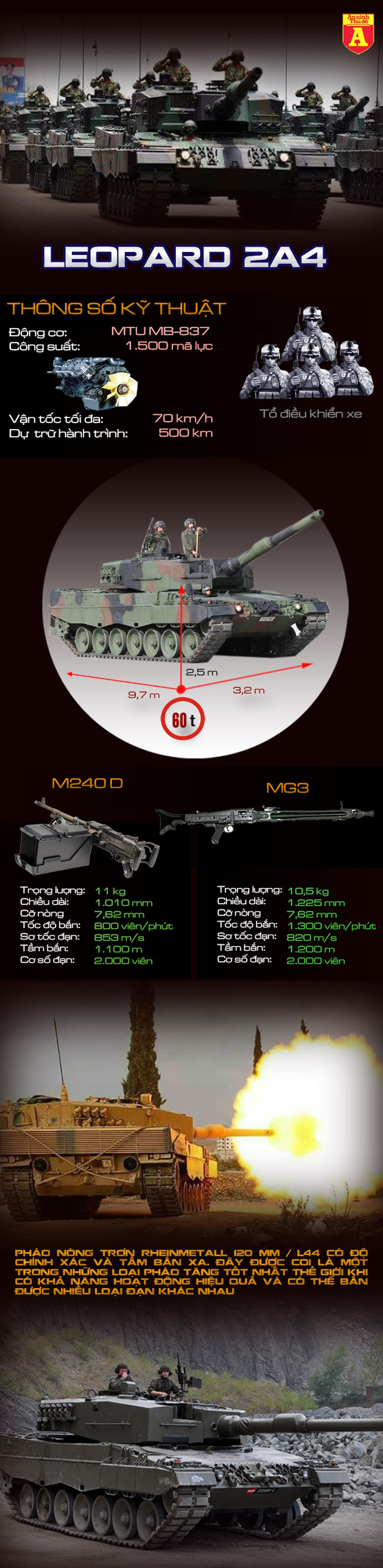[Infographic] Chiến trường Syria có sự xuất hiện của xe tăng hiện đại do Đức sản xuất ảnh 3