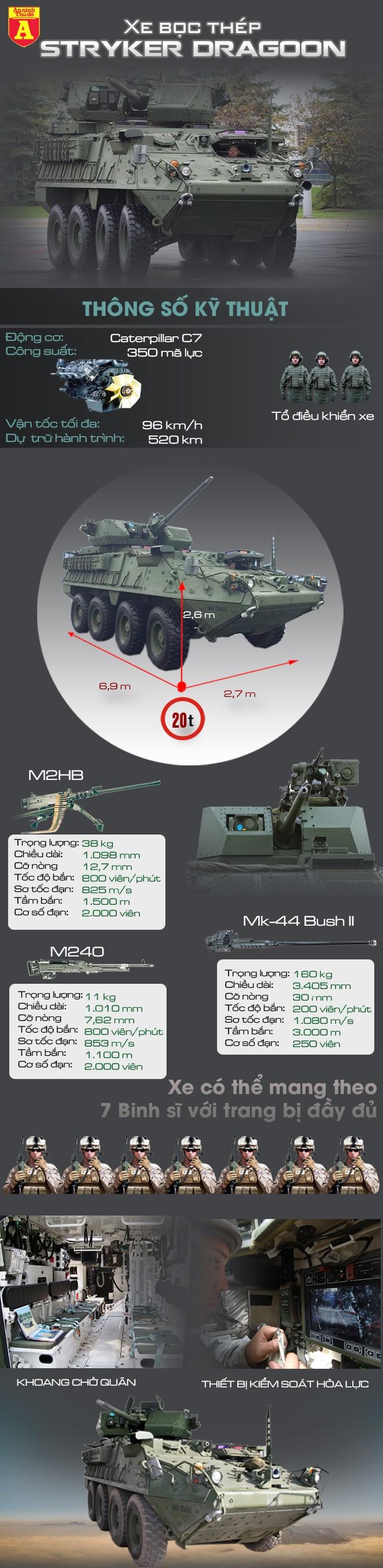 [Infographic] Mỹ học Nga khi triển khai xe bọc thép hiện đại nhất tới chiến trường Syria ảnh 2
