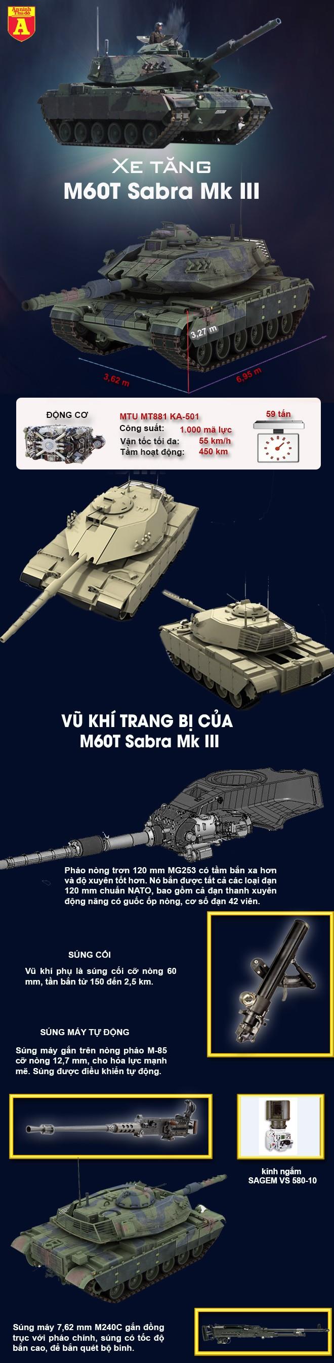 """[Infographic] Từng khiến """"sát thủ"""" Kornet Nga bất lực, xe tăng M60T tràn ngập chiến trường Syria ảnh 2"""