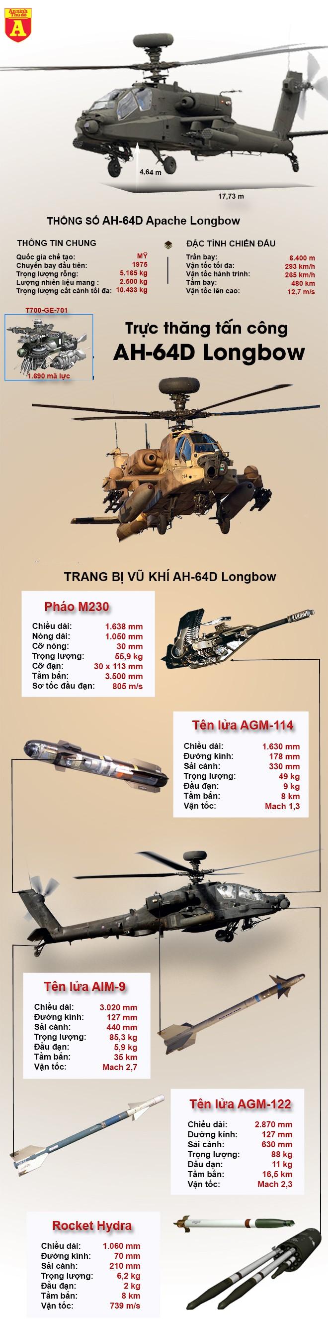 [Infographic] Siêu trực thăng Mỹ chế tạo vừa bị rơi, nghi bị hạ bởi tên lửa Trung Quốc sản xuất ảnh 3