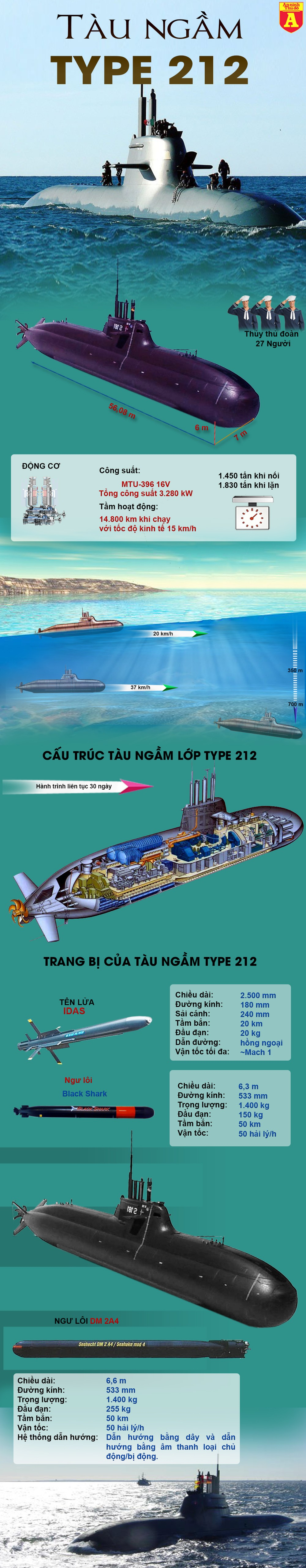 """[Infographic] """"F-22 giữa lòng đại dương"""" của Đức khiến Nga lo sợ, Trung Quốc thèm thuồng ảnh 2"""