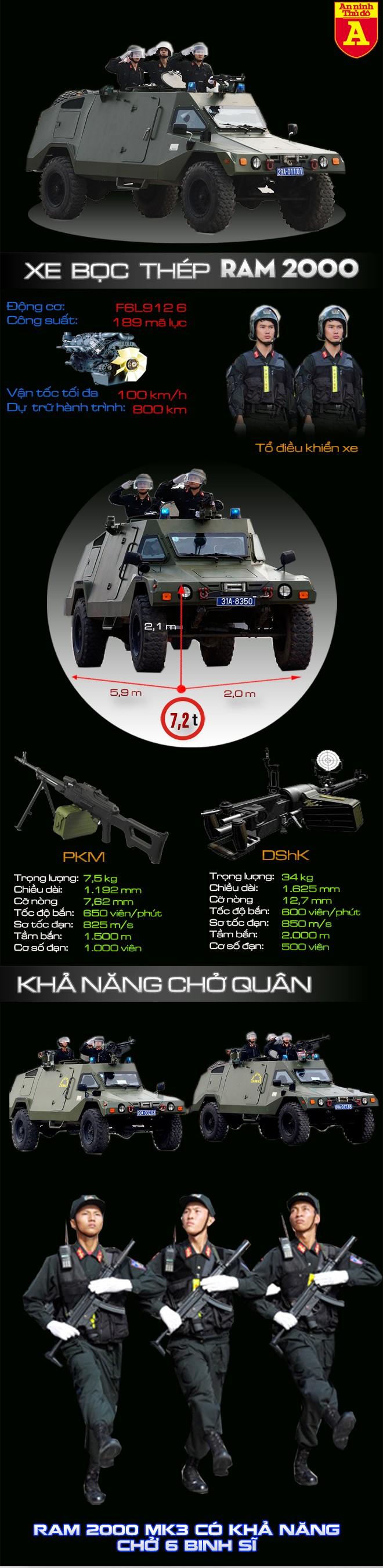 """[Infographic] Bất ngờ với """"Hổ thép"""" RAM 2000 hiện đại của Việt Nam tham gia bảo vệ APEC ảnh 2"""