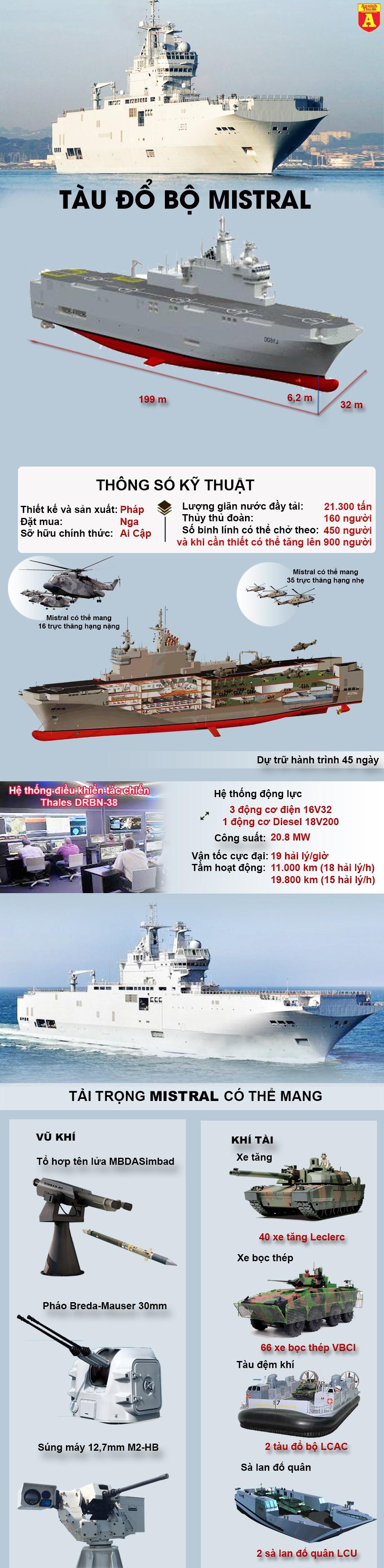 [Infographic] Nga tiếc nuối nhìn Ai Cập biên chế tàu đổ bộ Mistral của Pháp ảnh 2