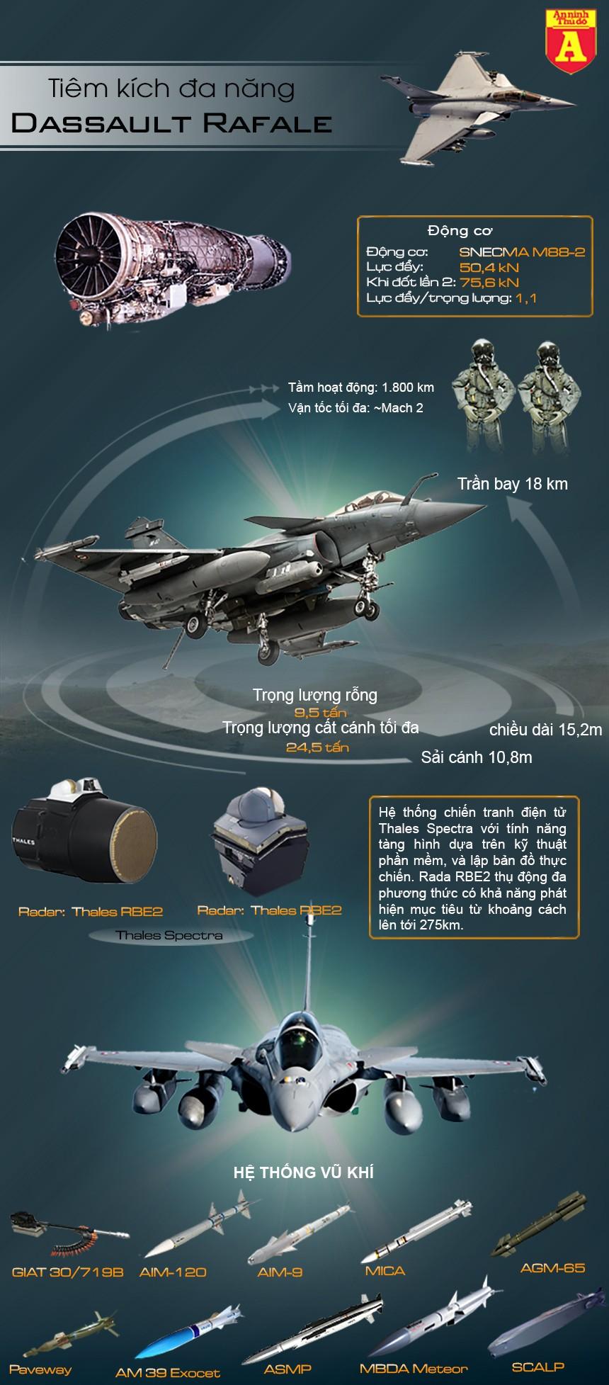 [Infographic] Tại sao Rafale, niềm tự hào của Pháp lại 'gãy cánh' trước 'Tia chớp' F-35 ảnh 2