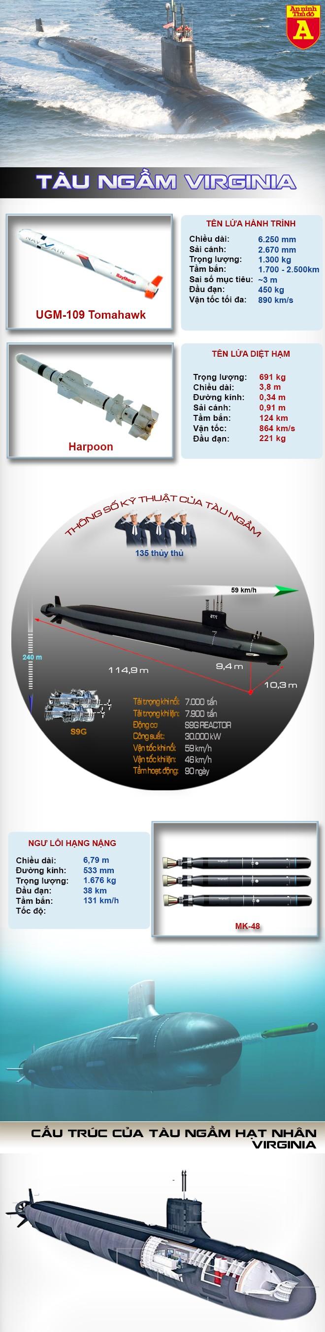 [Infographic] Mỹ hạ thủy siêu tàu ngầm hạt nhân, khẳng định vị thế siêu cường số 1 đại dương ảnh 2