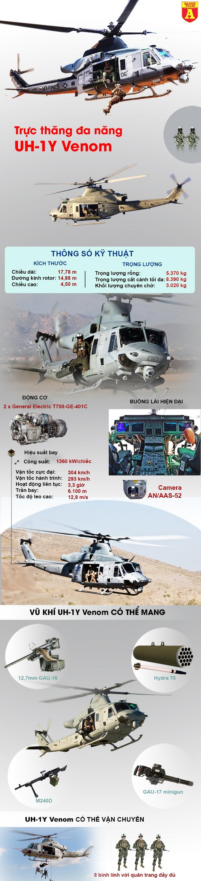 [Infographic] Bền bỉ và mạnh mẽ, 'lão tướng' UH-1 Mỹ vẫn khiến Mi-8/17 Nga nể phục ảnh 2