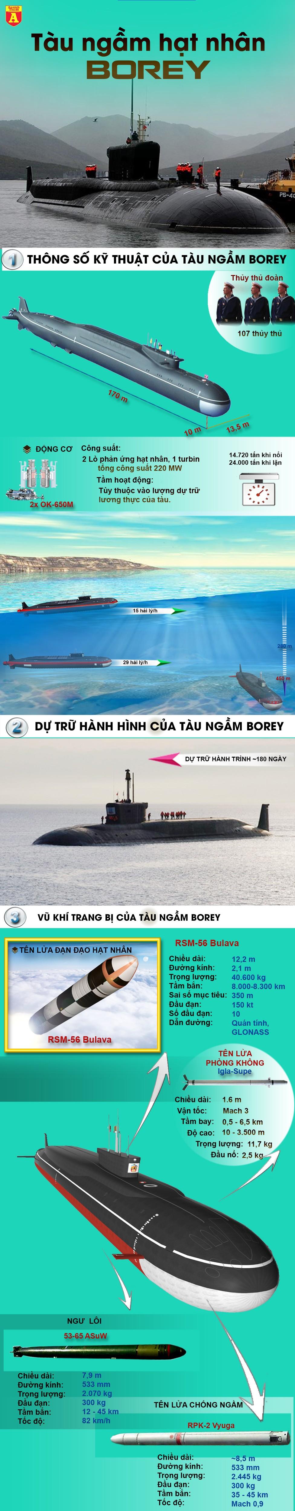 [Infographic] Sức mạnh của siêu tàu ngầm hạt nhân Nga sắp hạ thủy khiến Mỹ và Trung Quốc đều e sợ ảnh 2