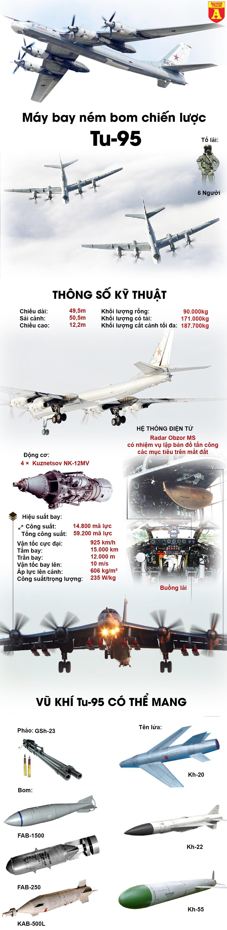 [Infographic] 'Gấu bay' Tu-95MS có gì khiến Mỹ vừa cấp tốc điều phi đội F-18 lên hộ tống? ảnh 2