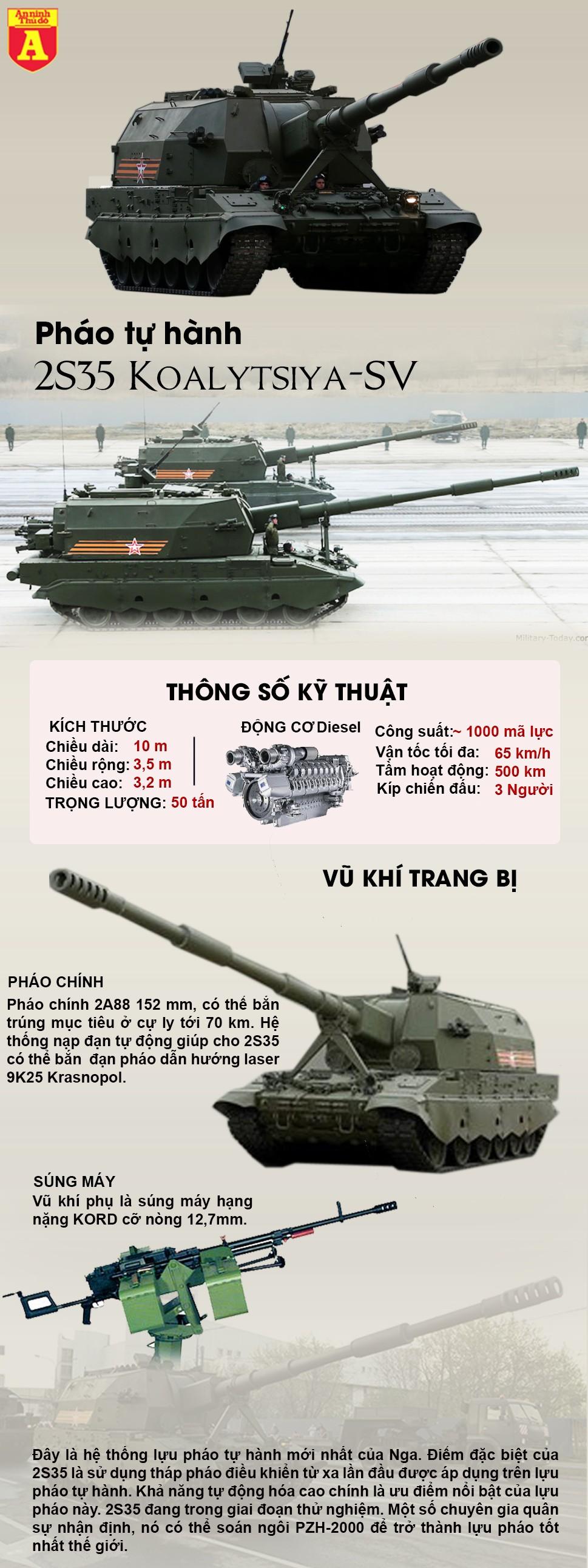 [Infographic] Siêu pháo tự hành 2S35 Nga đè bẹp sản phẩm NATO soán ngôi vua pháo binh thế giới ảnh 2