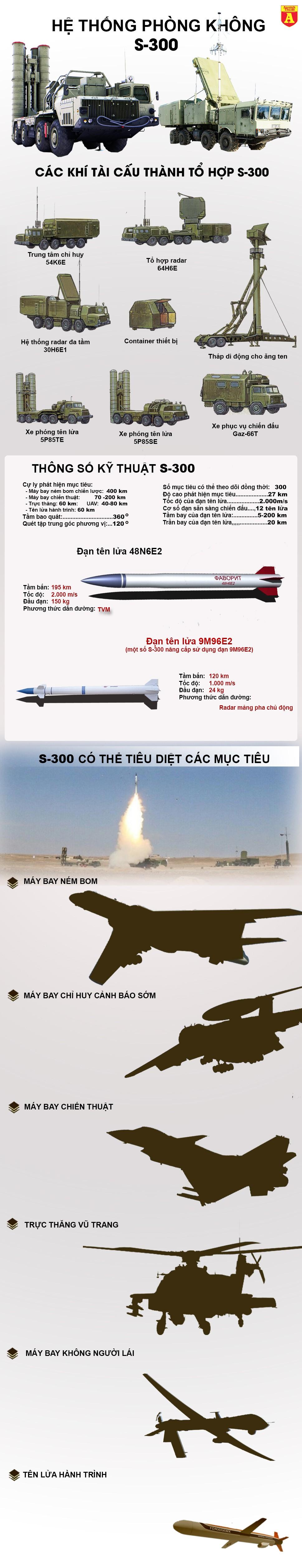 """[Infographic] Sức mạnh của """"Rồng lửa"""" S-300, hệ thống phòng không tham gia bảo vệ APEC ảnh 2"""