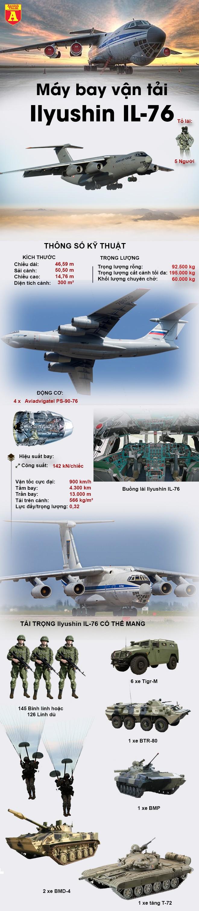 [Infographic] 'Ngựa thồ khổng lồ' IL-76 của Nga vừa đáp xuống sân bay Đà Nẵng ảnh 2