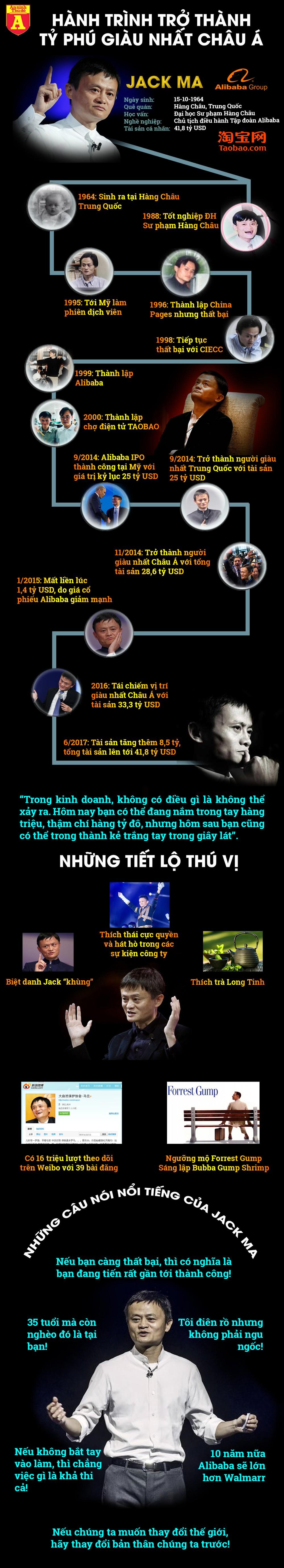 [Infographic] Tất tần tật về vị tỷ phú tự thân Jack Ma ảnh 2
