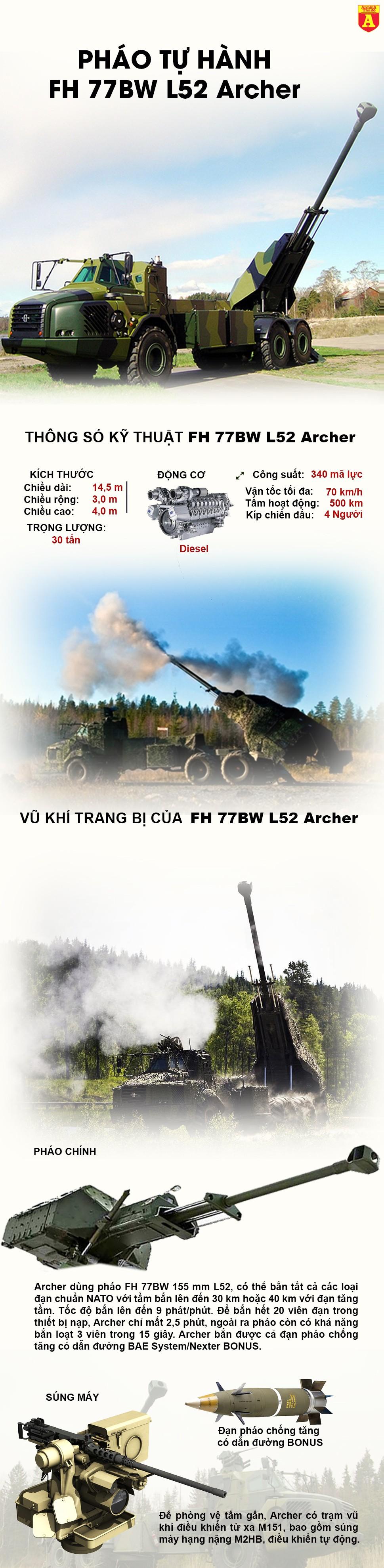 [Infographic] Pháo tự hành bánh lốp Bắc Âu hiện đại vượt qua cả Nga và Mỹ ảnh 2