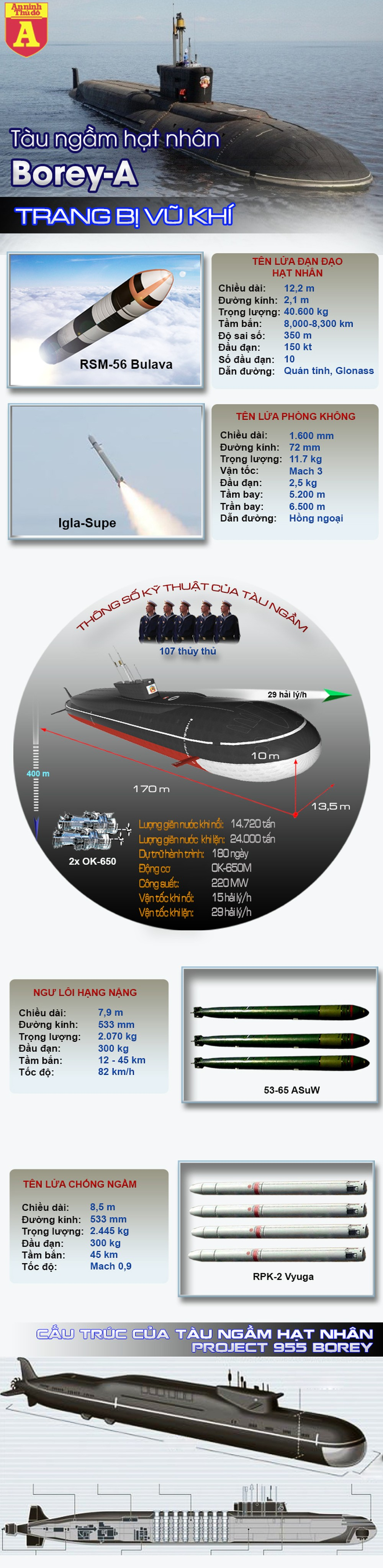 [Infographic] Siêu tàu ngầm hạt nhân Borey-A ra mắt khiến Mỹ giật mình ảnh 2