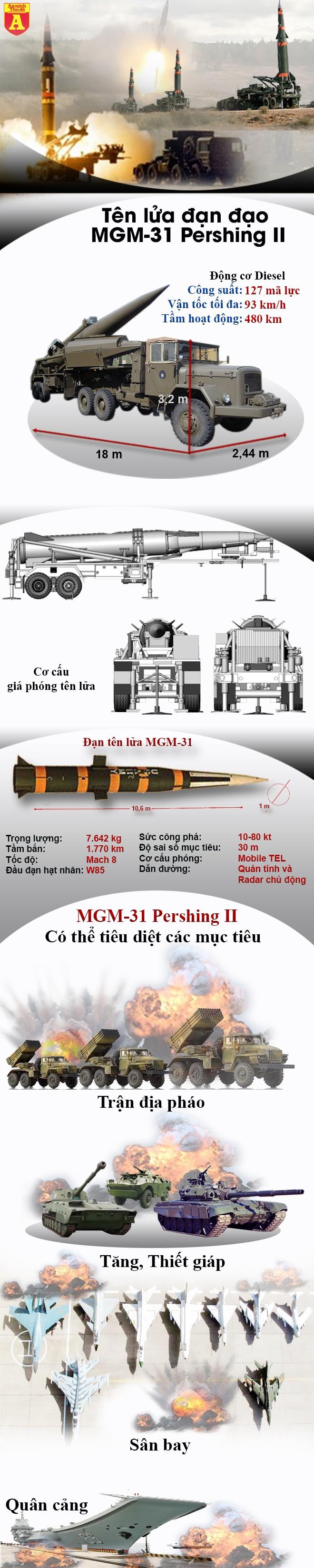 """[Infographic] Đối phó với Iskander của Nga, Mỹ sẽ hồi sinh """"ngón tay thần chết"""" MGM-31? ảnh 2"""