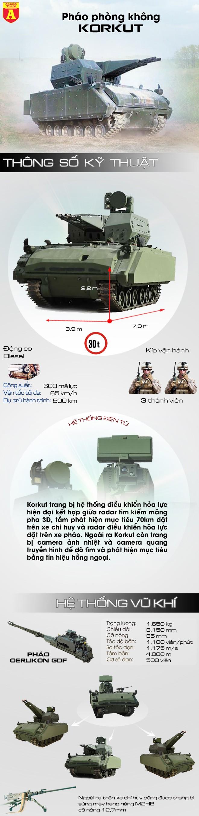 [Infographic] Korkut-Hệ thống pháo phòng không vượt mặt cả Nga lẫn Mỹ, được tung vào cuộc chiến chống IS ảnh 2