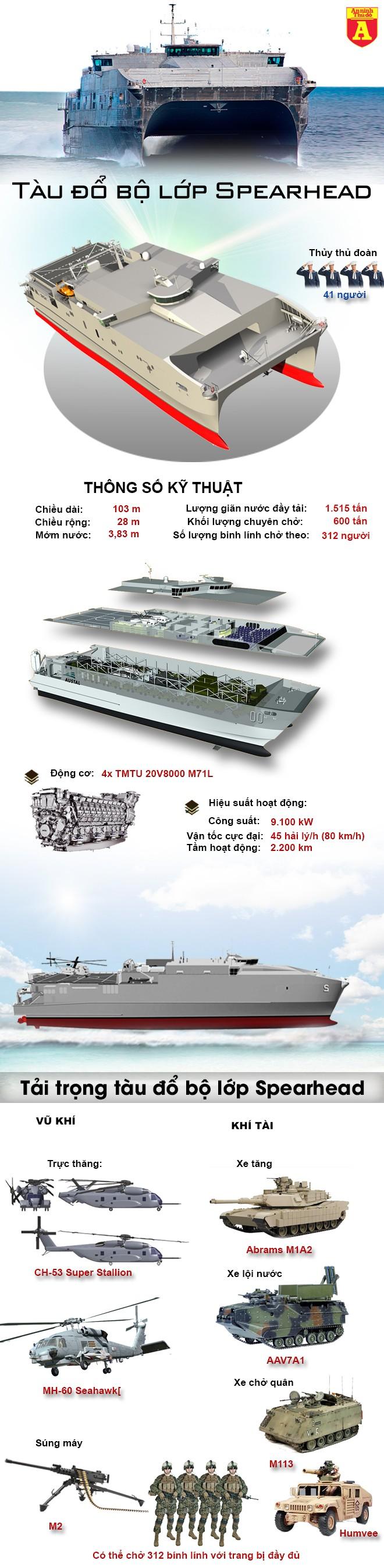 """[Infographic] Khám phá """"quái thú đổ bộ"""" của hải quân Mỹ ảnh 2"""